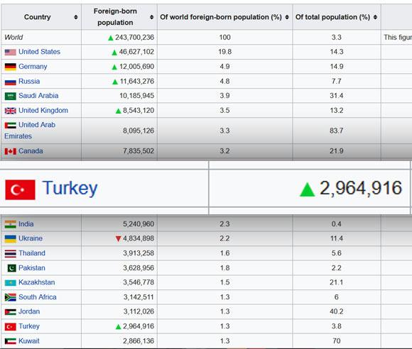 آمار و ارقام به دست امده مهاجرت به ترکیه